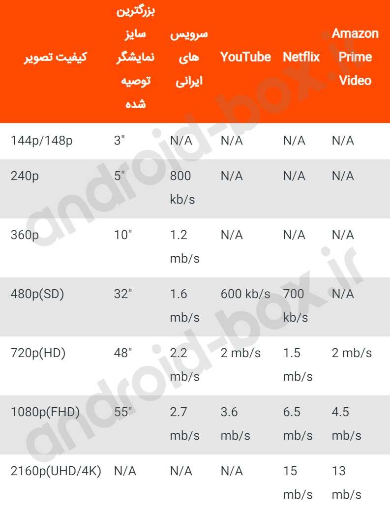 جدول سرعت اینترنت برای فیلیمو و نماوا و یوتیوب