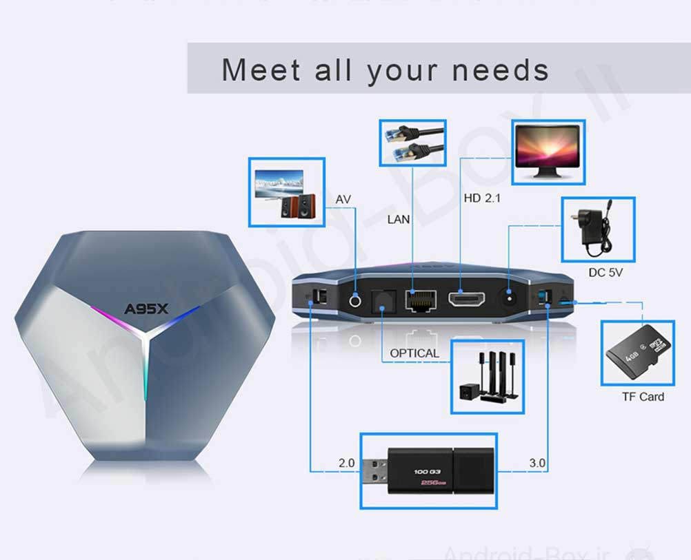 Android Box Dot Ir A95x F4 Android 10 Tv Box Banner 16